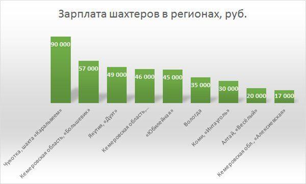 Зарплата шахтера в регионах