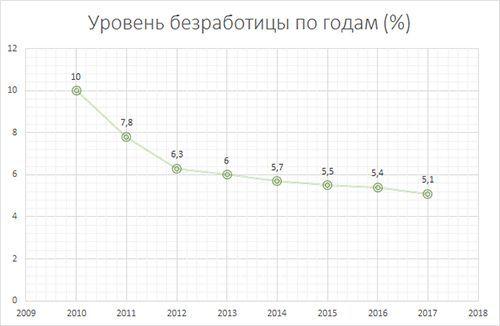 Уровень безработицы в стране