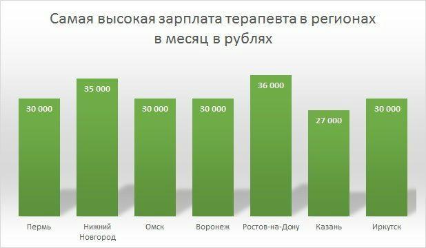 Зарплата терапевта в регионах