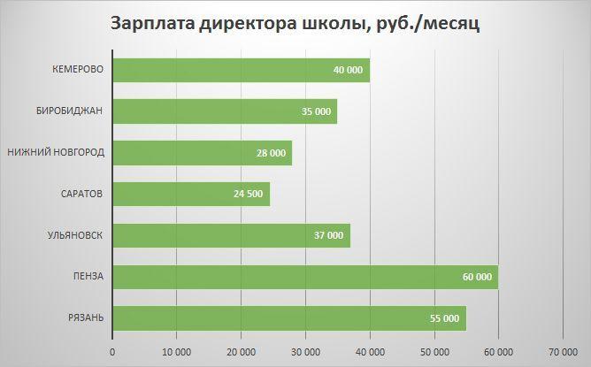 Зарплата директора школы по городам