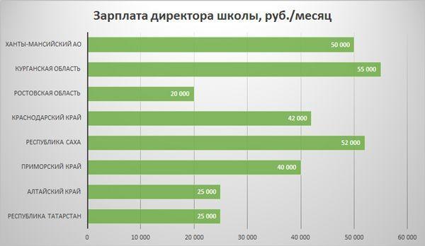 Зарплата в регионах