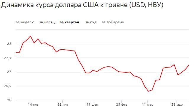 Как выборы в Украине повлияют на курс гривны к доллару