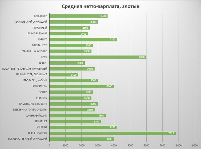 Заработки по профессиям в Польше