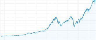 Чего действительно можно добиться, вкладывая в американские акции