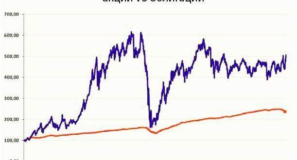 Акции против облигаций в 2019