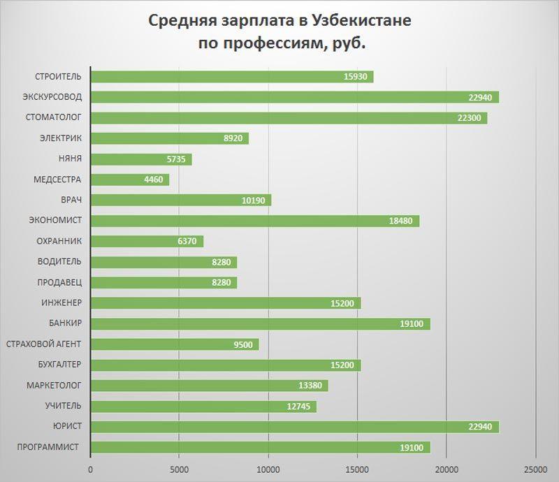 Средние зарплаты в Узбекистане