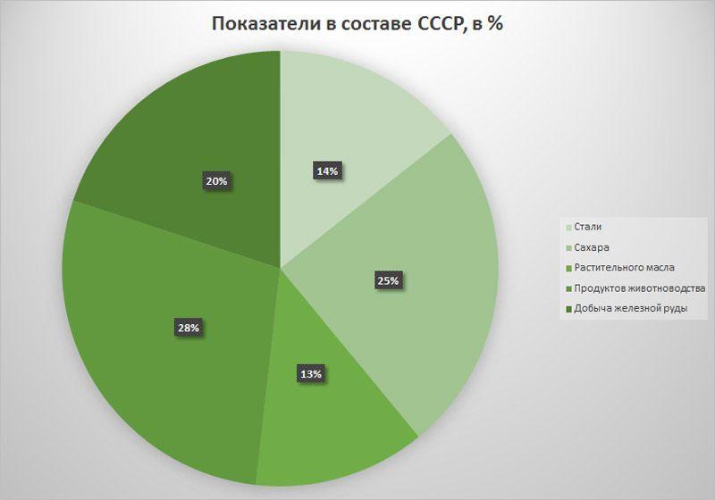 Структура ВВП на Украине