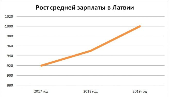 Рост средней зарплаты в Латвии
