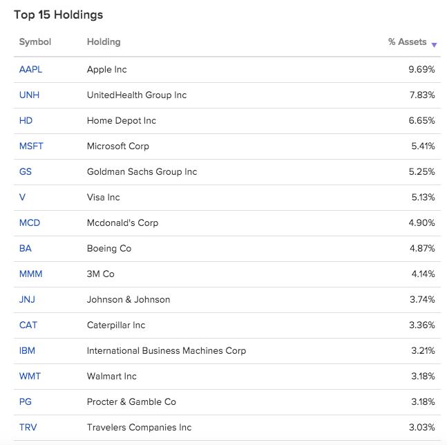 Список из 15 компаний