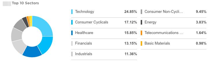 Топ-10 секторов индекса