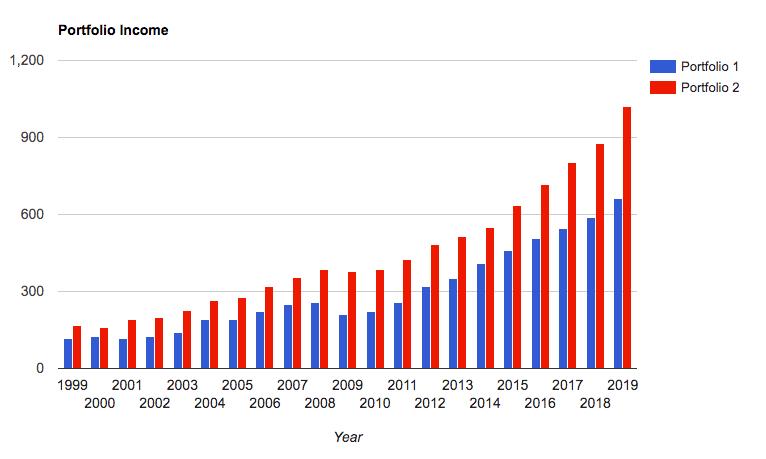 Дивиденды по годам сравнение